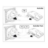 Teleco Activsat Inbouwdoos